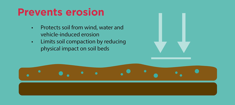 prevents-erosion